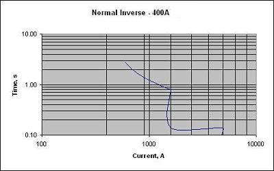 Time Current Curve 1