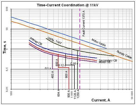 Complete Time Current Curve